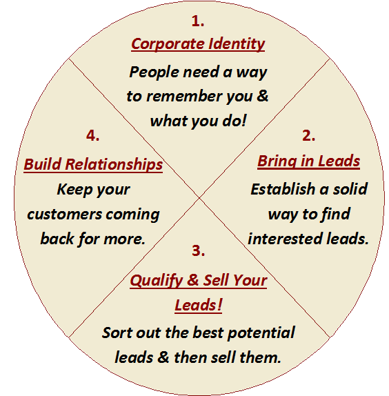 The Sales Circle